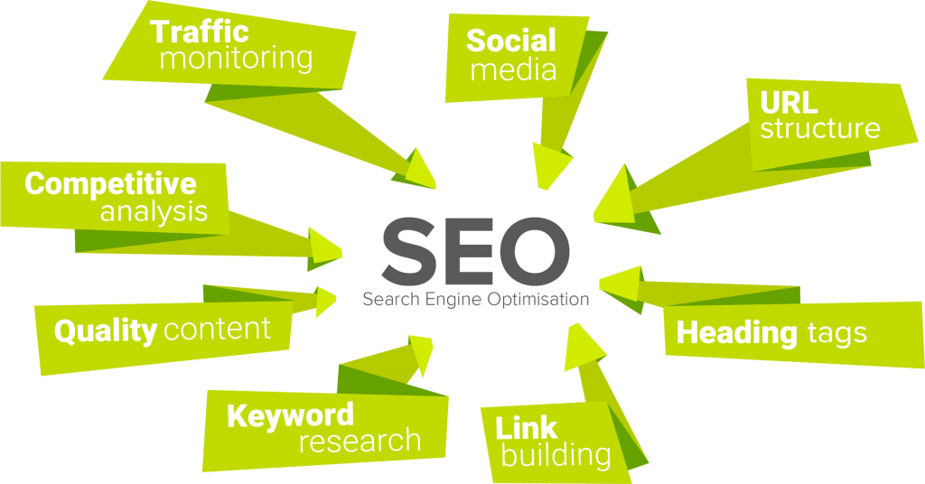 The important aspects of search engine optimisation: keyword research; quality content; heading tags; traffic monitoring; link building; etc.